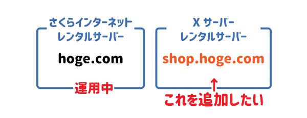 さくらインターネットで取得しているドメインに、<ゾーン設定>でサブドメインを追加し、そのサブドメインを他社サーバー(今回はXサーバー)で使いたい