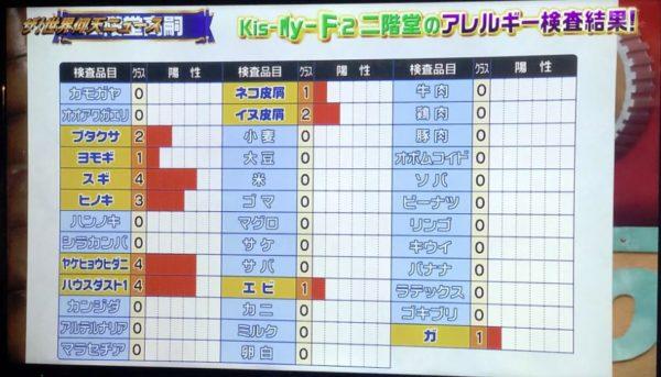 二階堂高嗣さん(Kis-My-Ft2)のアレルギー検査結果