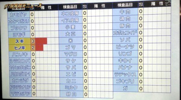 濱家隆一さん(かまいたち)のアレルギー検査結果